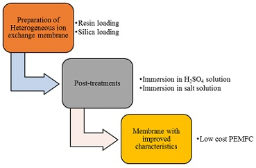 Preparation and Characterization of Heterogeneous PVC-Silica Proton Exchange Membrane