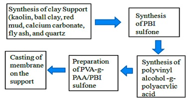 Synthesis and Characterization of Cation Exchange PVA-g-PAA/PBI sulfone Membrane for the Electrolysis of Sodium Chloride