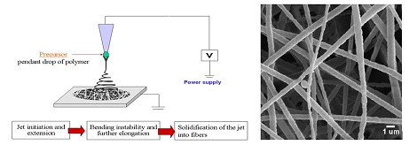 A Review of Electrospun Nanofber Membranes
