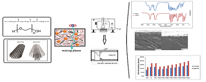 Effect of Ethylene Oxide Functional Groups in PEBA-CNT Membranes on CO2/CH4 Mixed Gas Separation