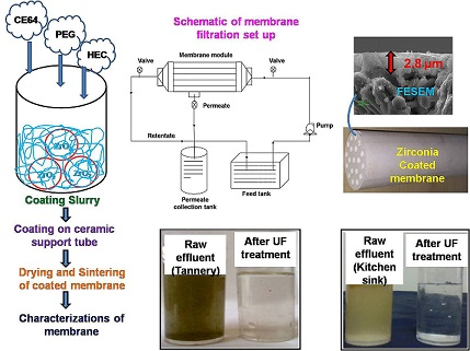 Single Step Preparation of Zirconia Ultrafi ltration Membrane over Clay-Alumina Based Multichannel Ceramic Support for Wastewater Treatment