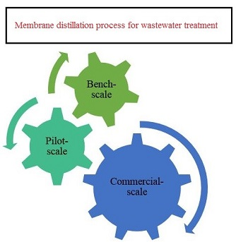 A Review on Applications of Membrane Distillation (MD) Process for Wastewater Treatment